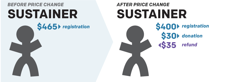 Before Price Change: Sustainer $465 to registration. After Price Change: Sustainer, $400 to registration, $30 for donation, $35 for refund.