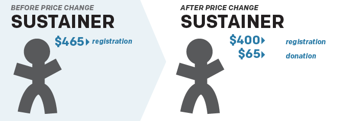 Before Price Change: Sustainer $465 to registration. After Price Change: Sustainer, $400 to registration, $65 for donation.