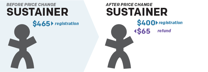 Before Price Change: Sustainer $465 to registration. After Price Change: Sustainer, $400 to registration, $65 for refund.
